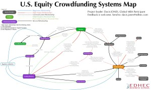 Davis Jones' Equity Crowdfunding Eco Map